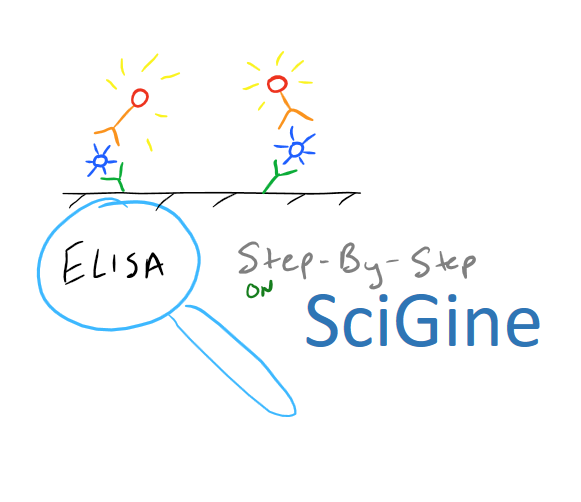 Step by Step ELISA Guide on SciGine